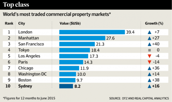 Most traded commercial property markets