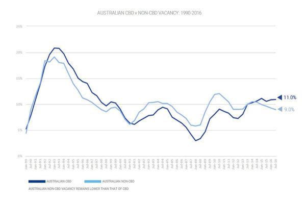 Australian CBD Vacany Rates 190-2016
