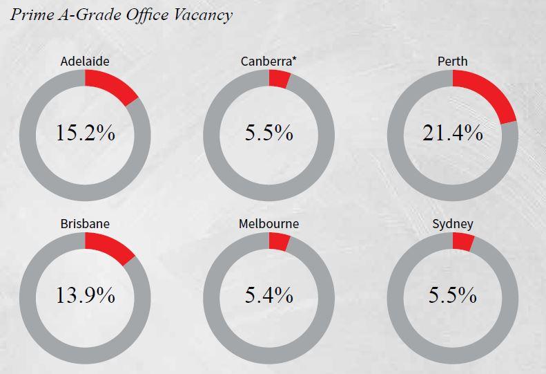 Prime A Grade Office Vacancy